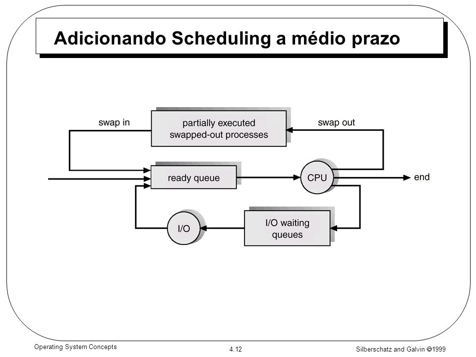 Adicionando Scheduling a médio prazo
