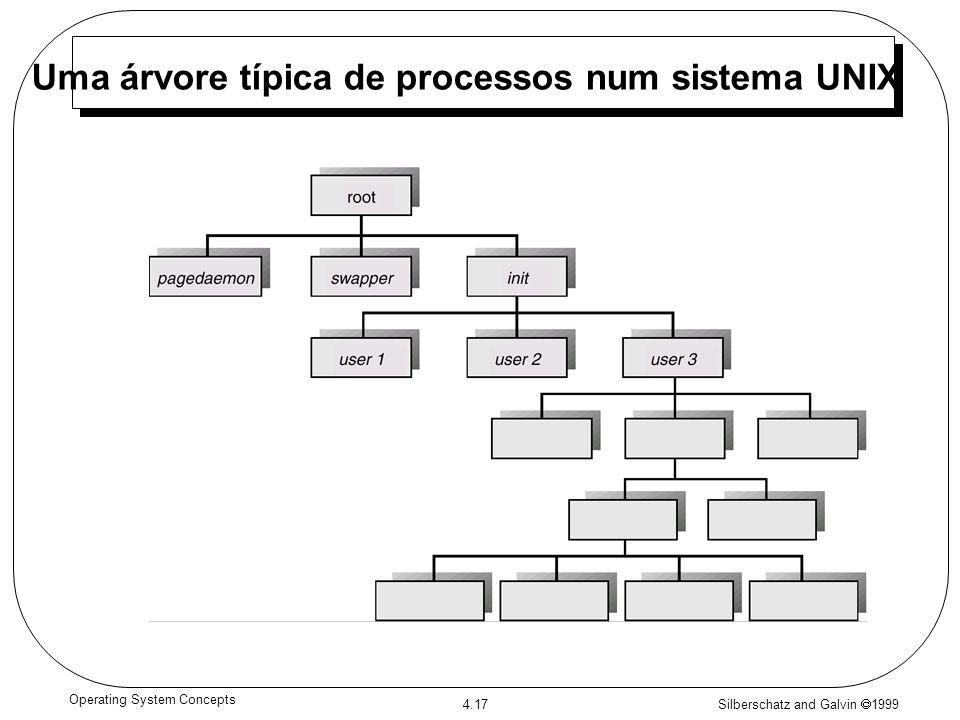 Uma árvore típica de processos num sistema UNIX