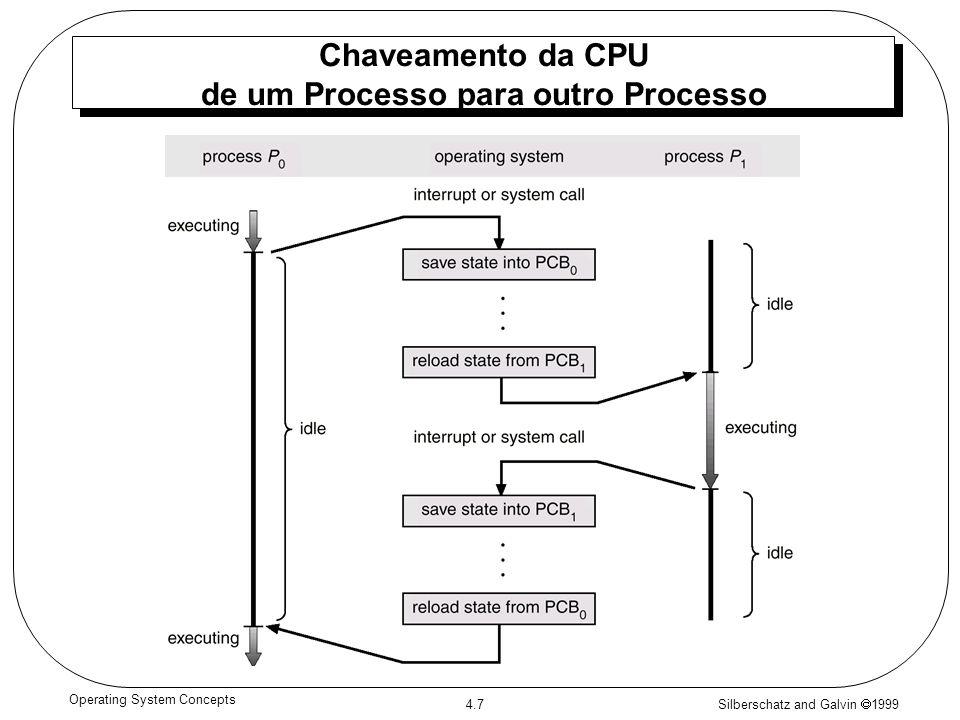 Chaveamento da CPU de um Processo para outro Processo