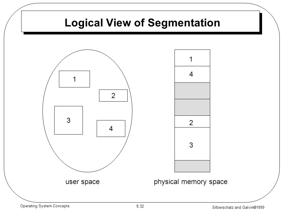 Logical View of Segmentation