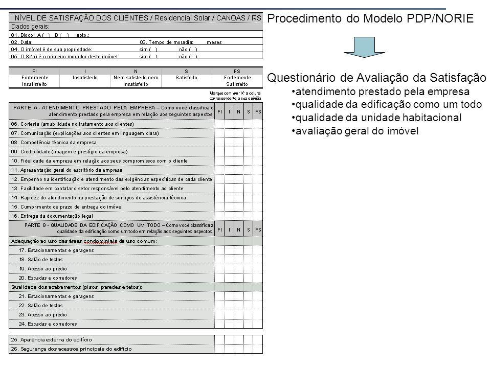 Procedimento do Modelo PDP/NORIE