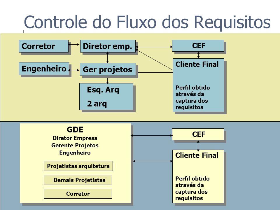 Controle do Fluxo dos Requisitos Avaliação Intermediária
