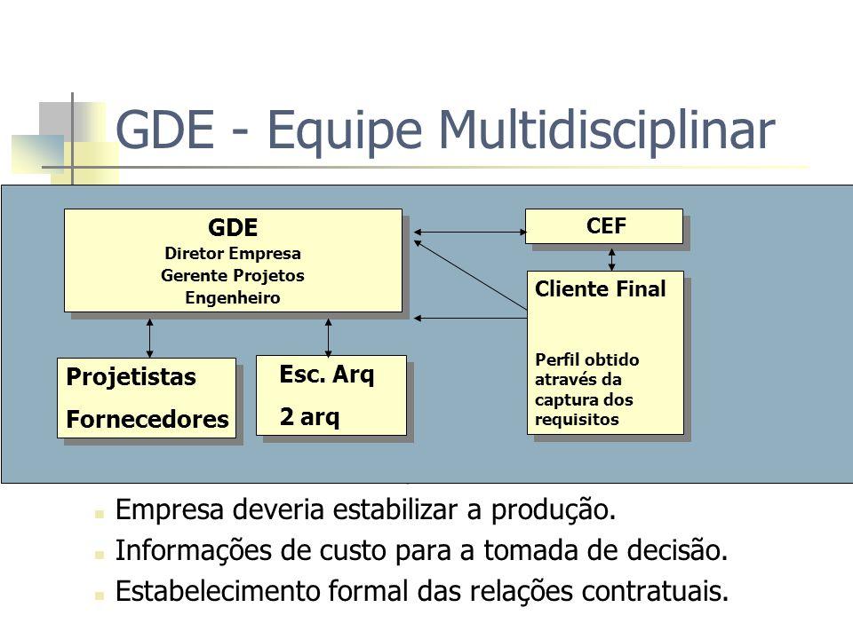 GDE - Equipe Multidisciplinar