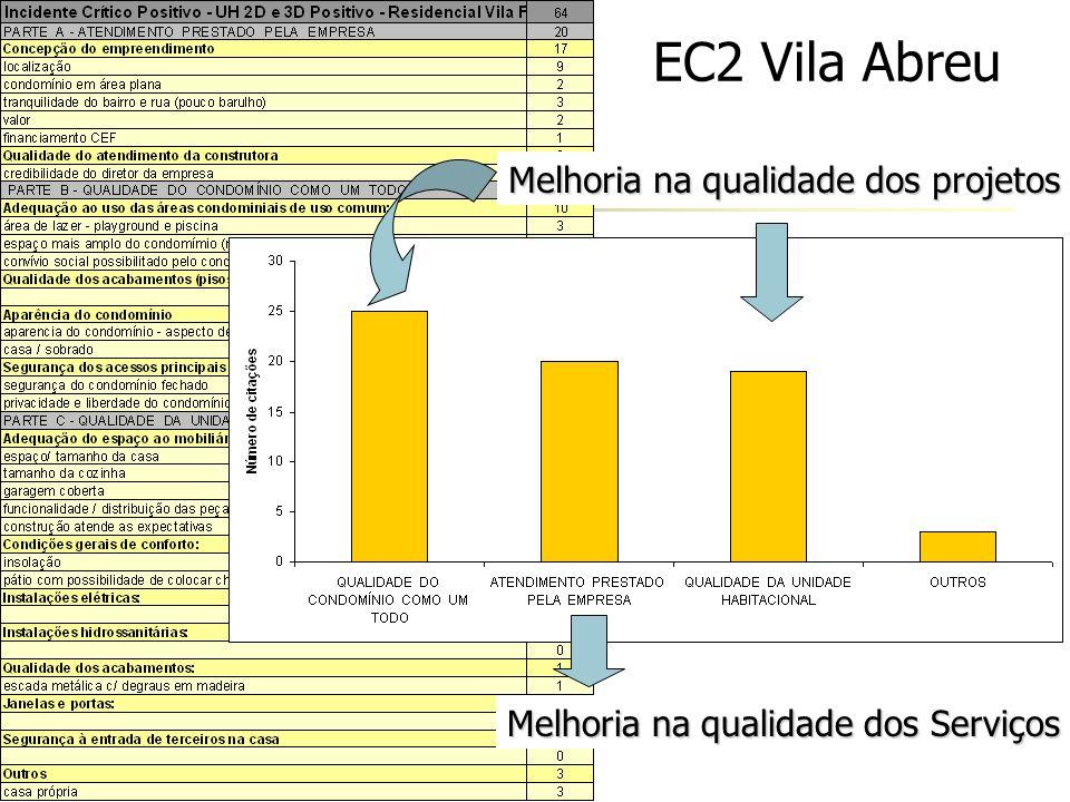 EC2 Vila Abreu Melhoria na qualidade dos projetos