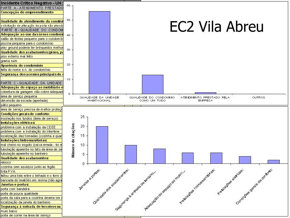 EC2 Vila Abreu