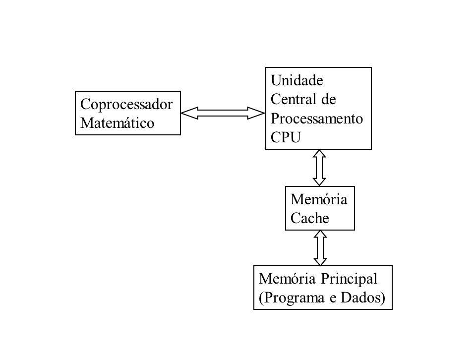 Unidade Central de. Processamento. CPU. Coprocessador. Matemático. Memória. Cache. Memória Principal.