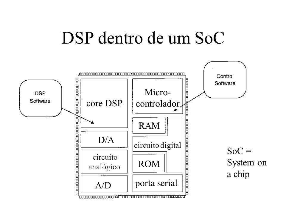 DSP dentro de um SoC Micro- controlador core DSP RAM D/A