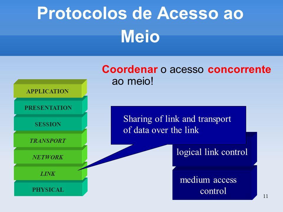 Protocolos de Acesso ao Meio