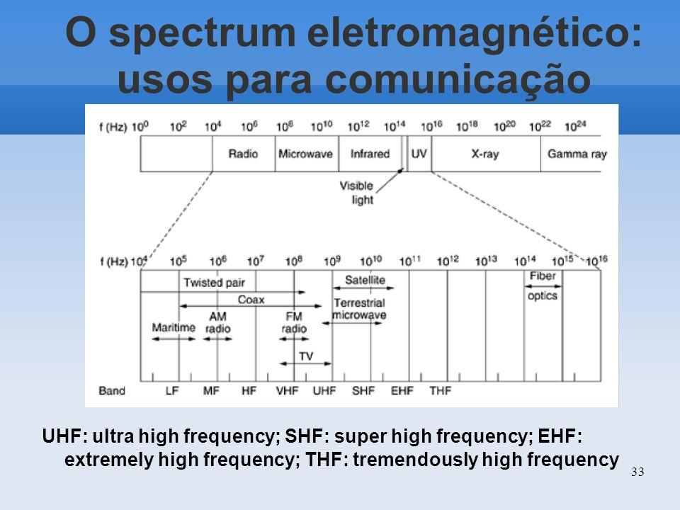 O spectrum eletromagnético: usos para comunicação