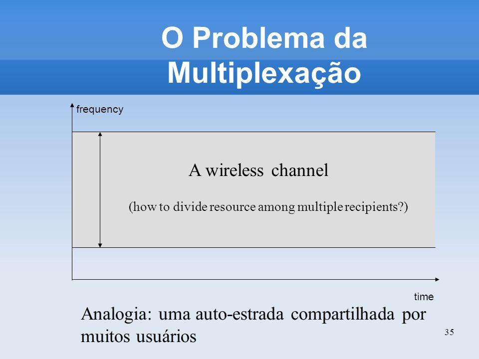 O Problema da Multiplexação