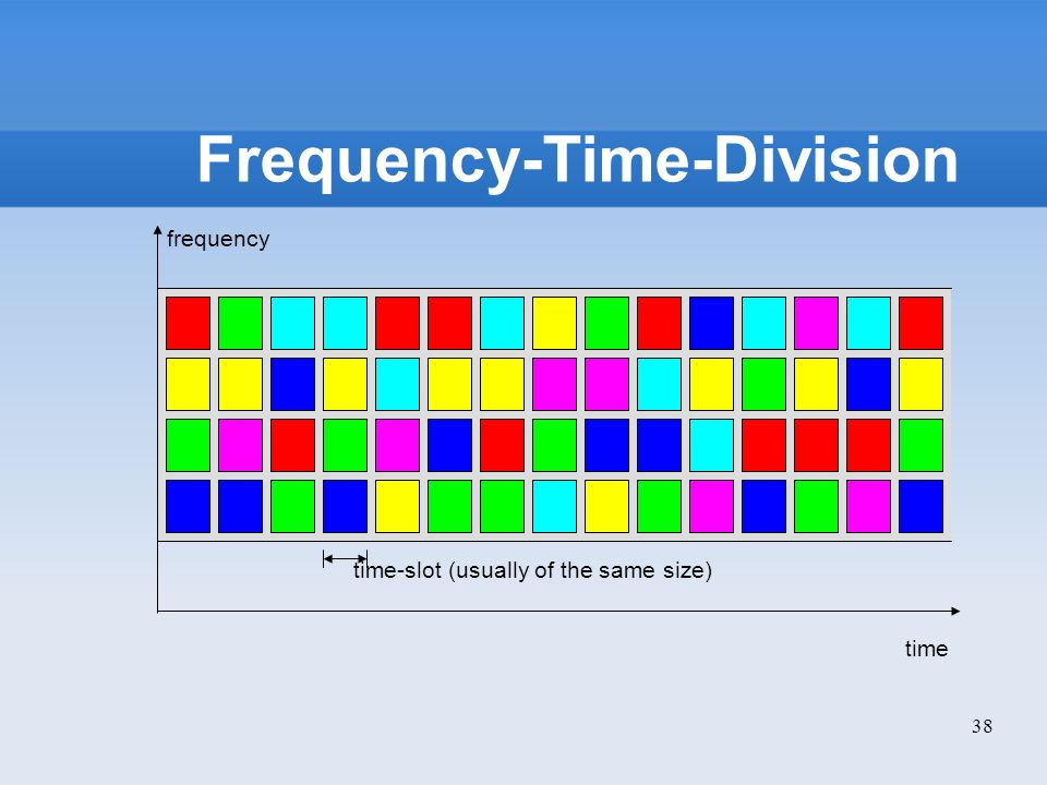 Frequency-Time-Division