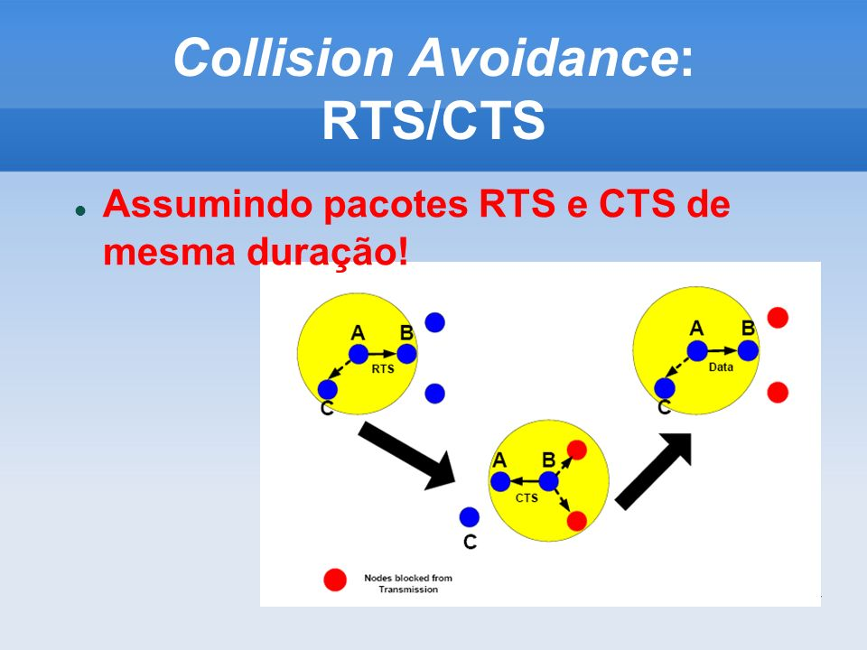 Collision Avoidance: RTS/CTS