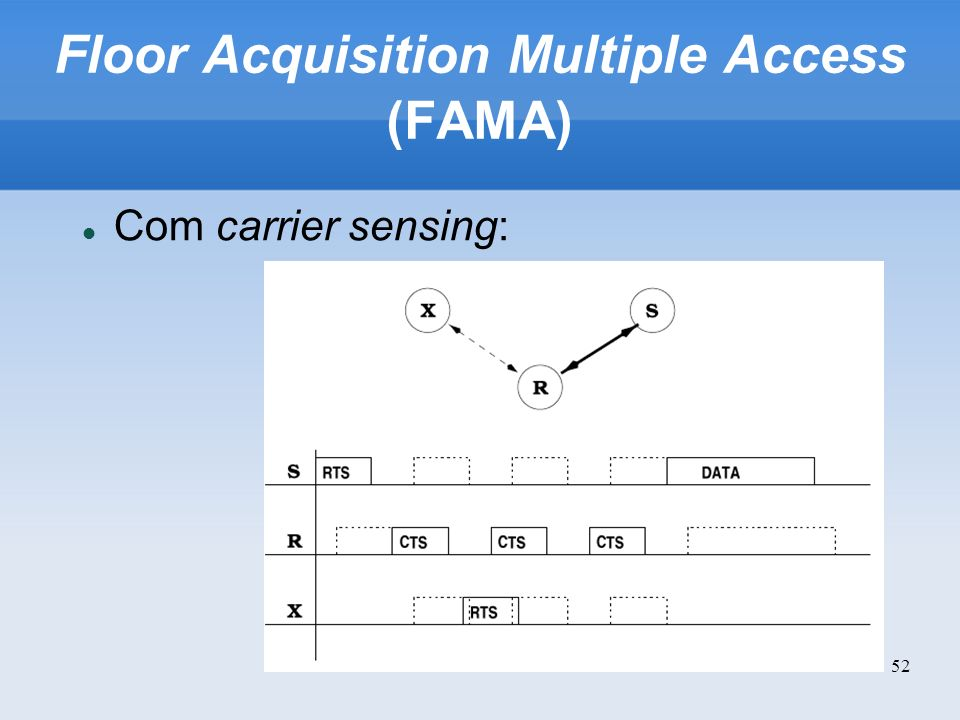 Floor Acquisition Multiple Access (FAMA)‏