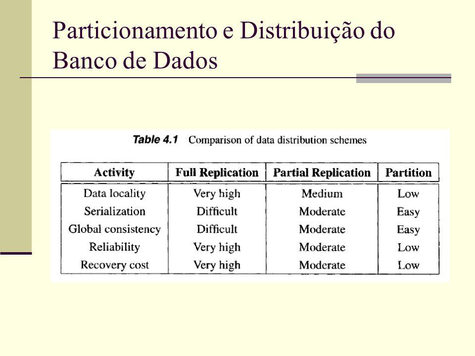 Particionamento e Distribuição do Banco de Dados