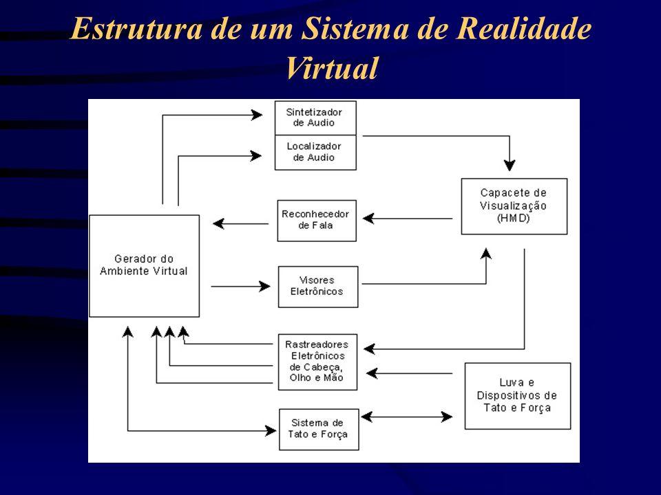Estrutura de um Sistema de Realidade Virtual