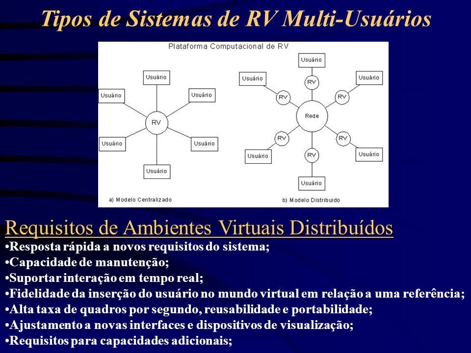 Tipos de Sistemas de RV Multi-Usuários