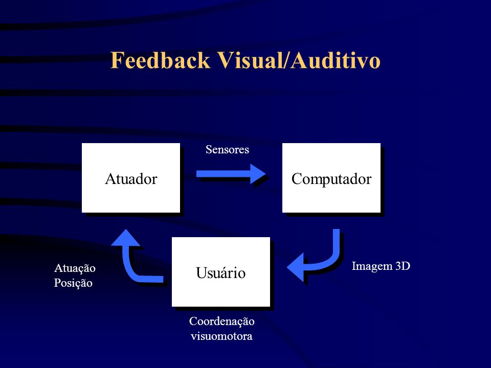 Feedback Visual/Auditivo