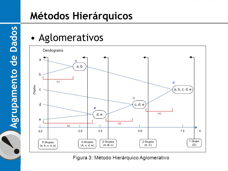Figura 3: Método Hierárquico Aglomerativo