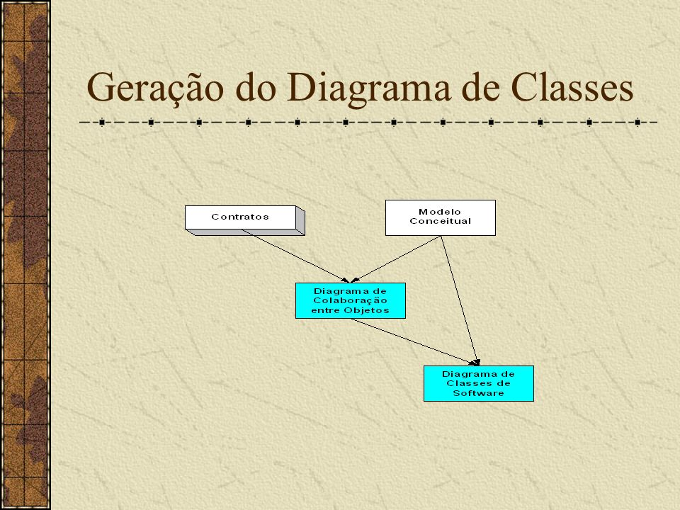 Geração do Diagrama de Classes