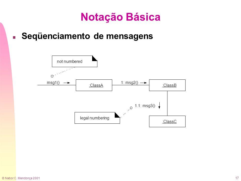 Notação Básica Seqüenciamento de mensagens :ClassA msg1() :ClassB