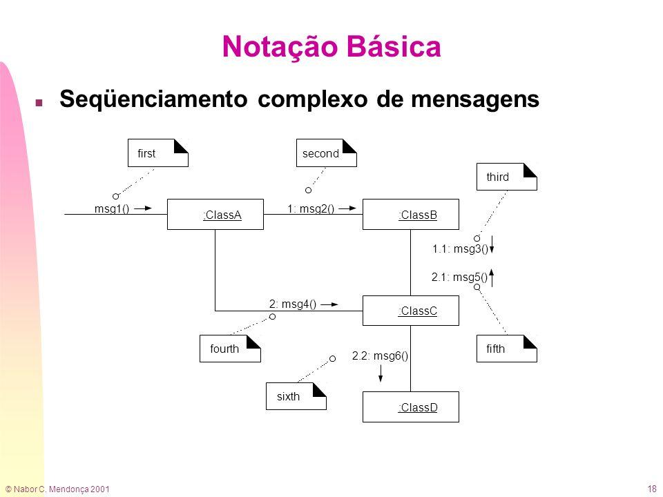 Notação Básica Seqüenciamento complexo de mensagens ;ClassA msg1()