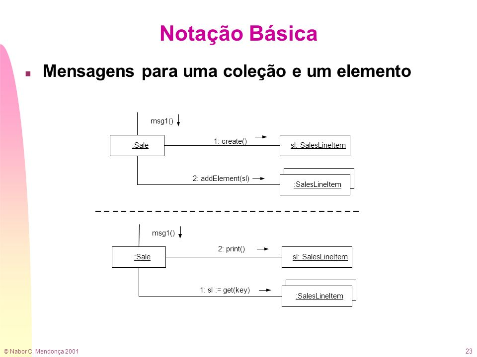 Notação Básica Mensagens para uma coleção e um elemento 1: create()