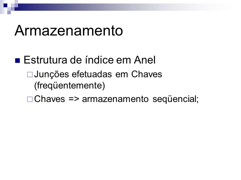 Armazenamento Estrutura de índice em Anel
