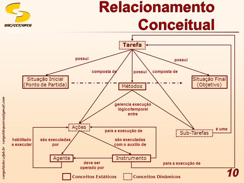 Relacionamento Conceitual