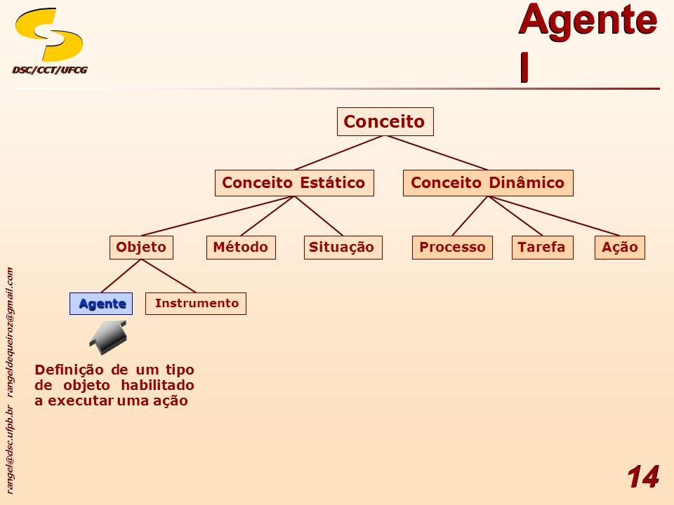 Agente I Conceito Conceito Dinâmico Conceito Estático Ação Tarefa
