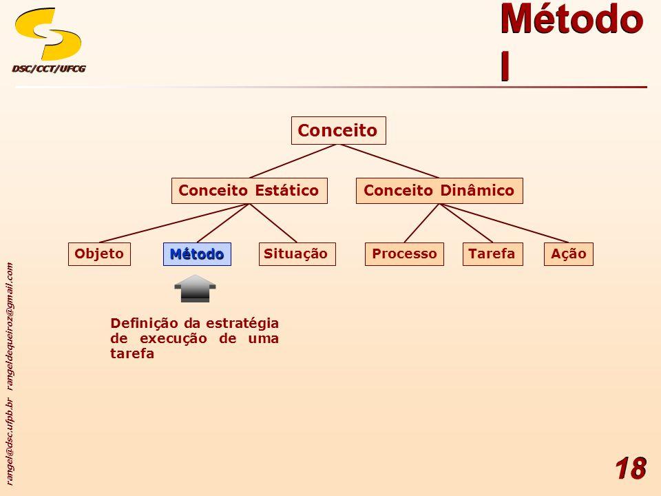 Método I Conceito Conceito Dinâmico Conceito Estático Ação Tarefa