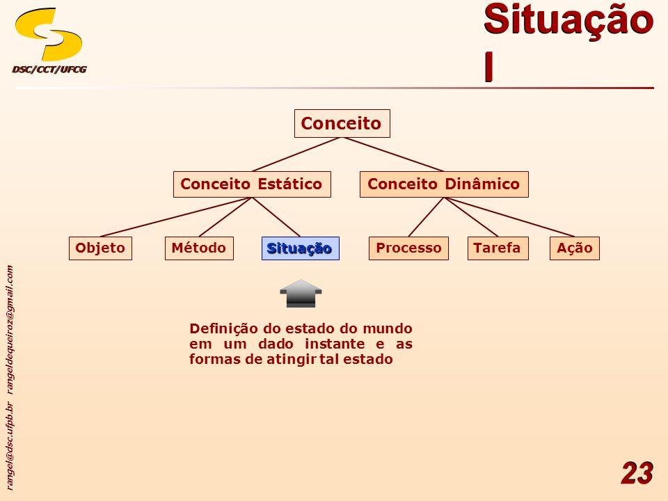 Situação I Conceito Conceito Dinâmico Conceito Estático Ação Tarefa