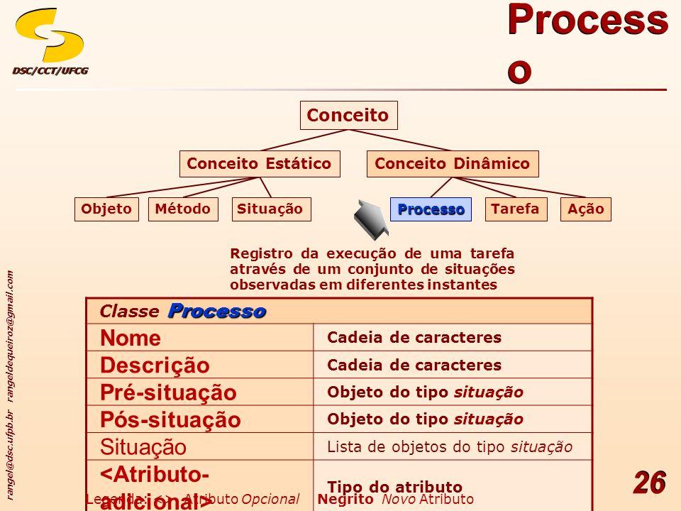 Processo Nome Descrição Pré-situação Pós-situação Situação