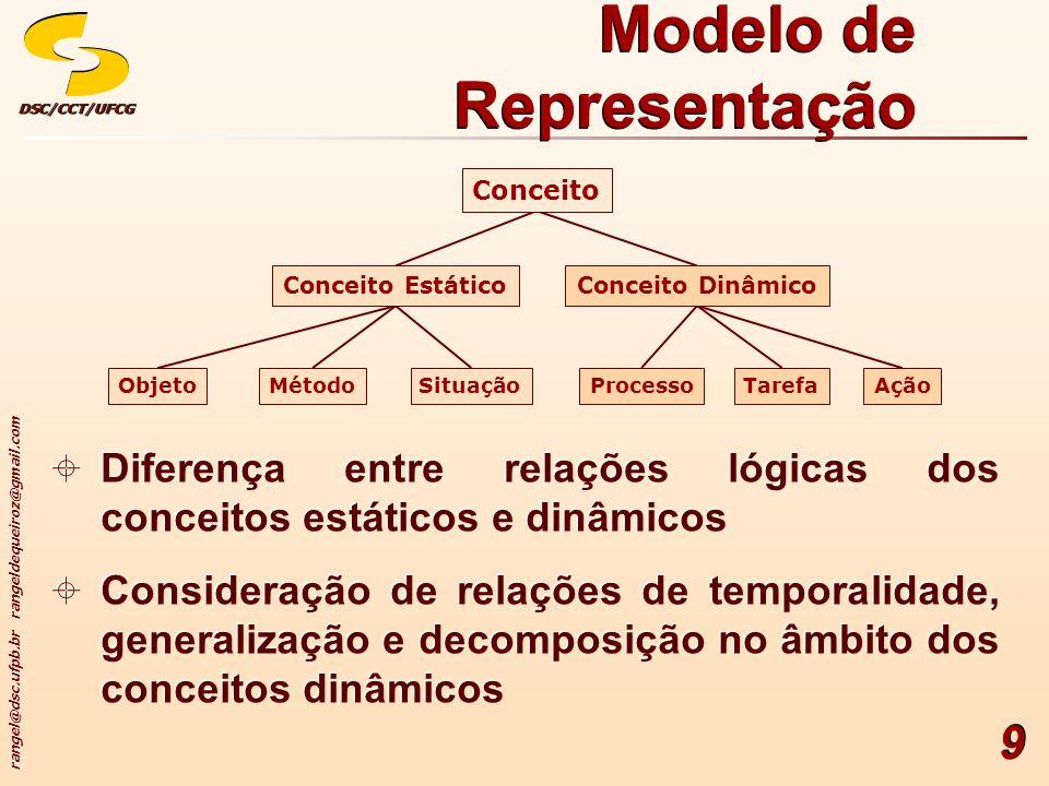 Modelo de Representação