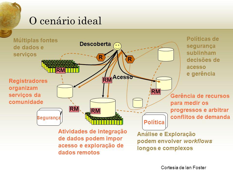O cenário ideal Múltiplas fontes de dados e serviços Políticas de