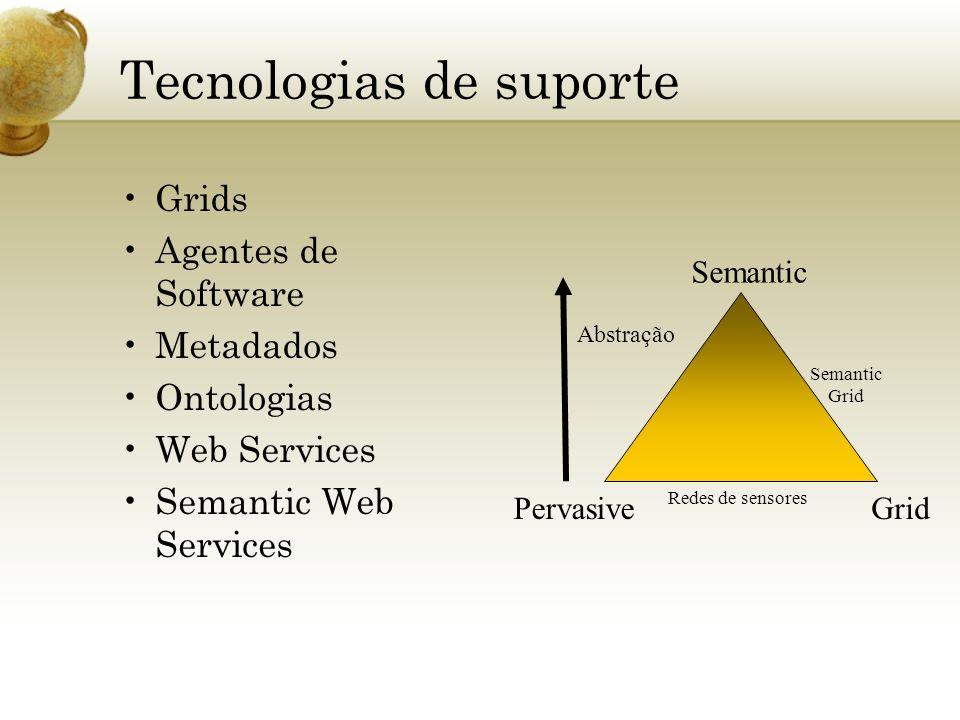 Tecnologias de suporte