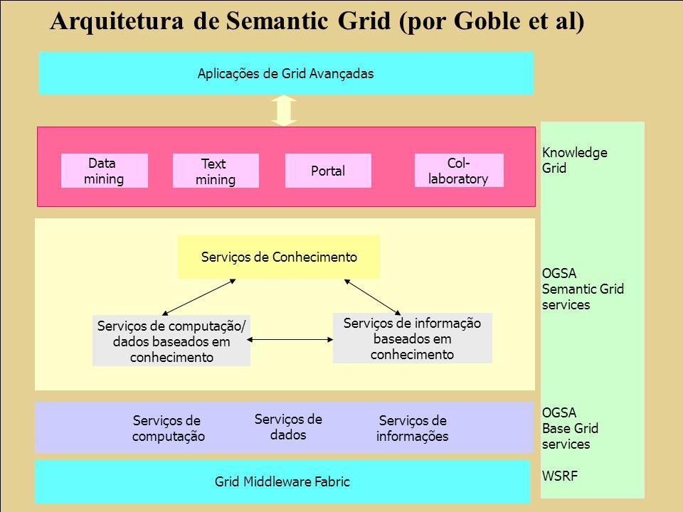 Arquitetura de Semantic Grid (por Goble et al)