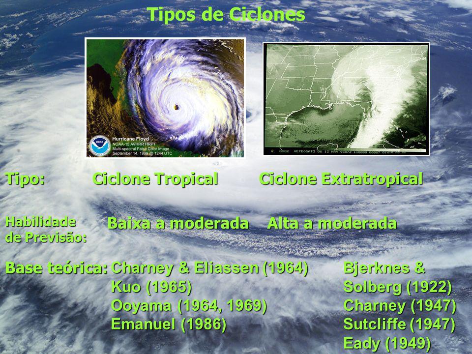 Tipos de Ciclones Tipo: Ciclone Tropical Ciclone Extratropical
