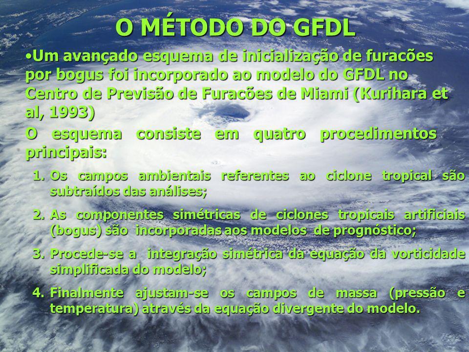 O MÉTODO DO GFDL