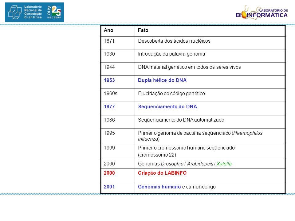 Ano Fato. 1871. Descoberta dos ácidos nucléicos. 1930. Introdução da palavra genoma. 1944. DNA material genético em todos os seres vivos.