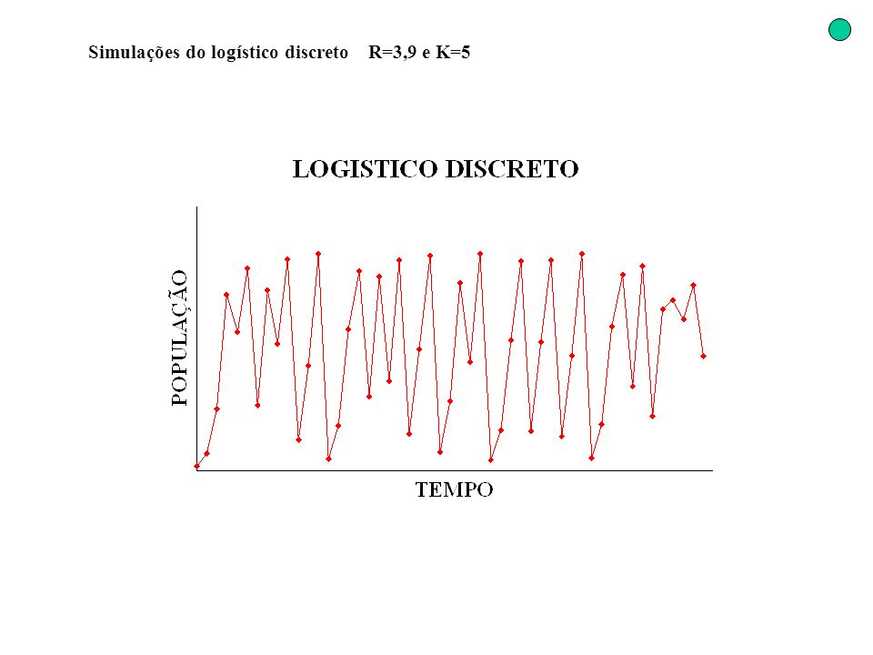 Simulações do logístico discreto