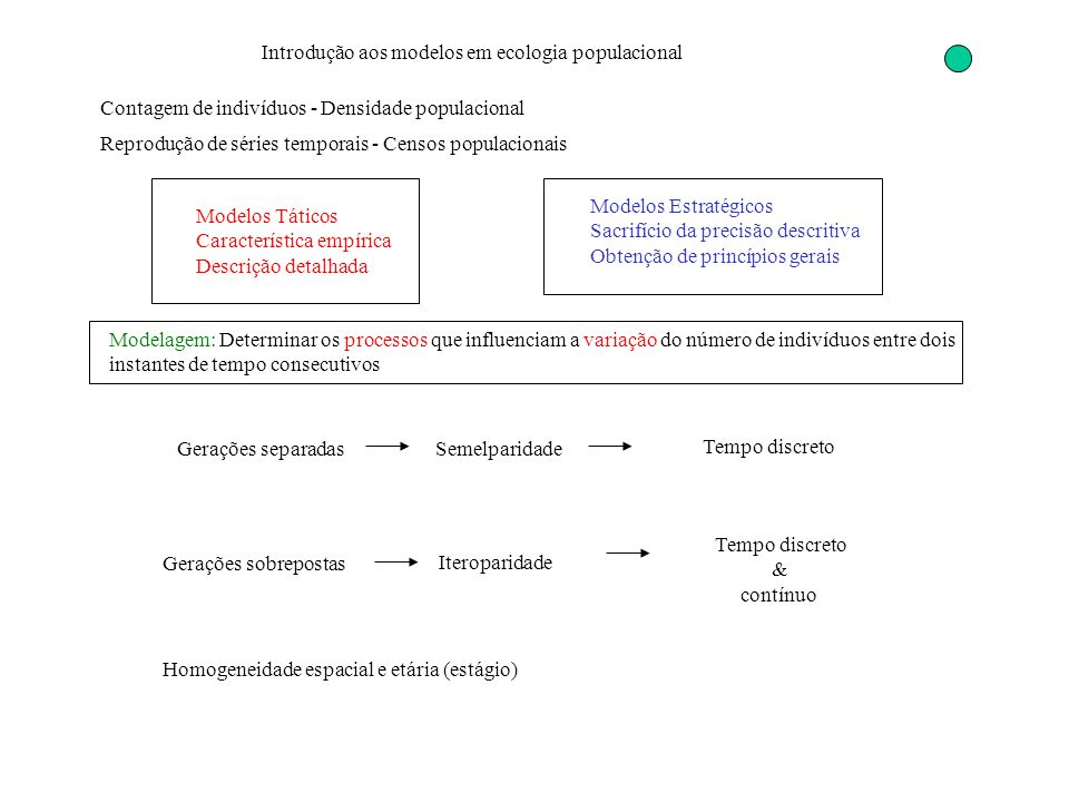 Introdução aos modelos em ecologia populacional