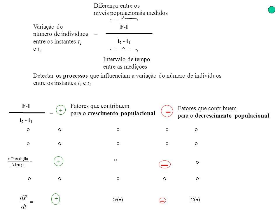 Variação do número de indivíduos. entre os instantes t1. e t2. = F-I. t2 - t1. Diferença entre os.