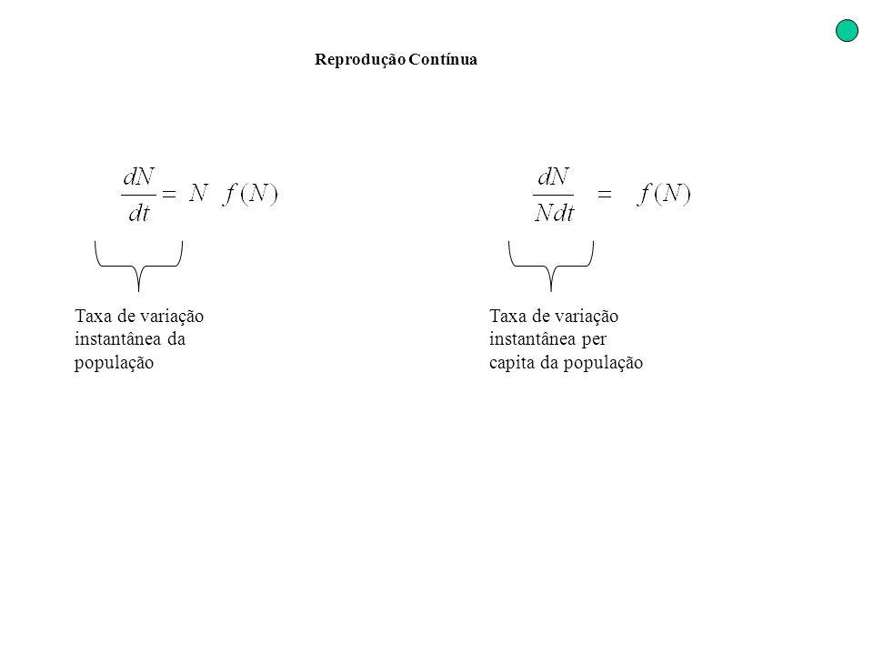 Taxa de variação instantânea da população Taxa de variação