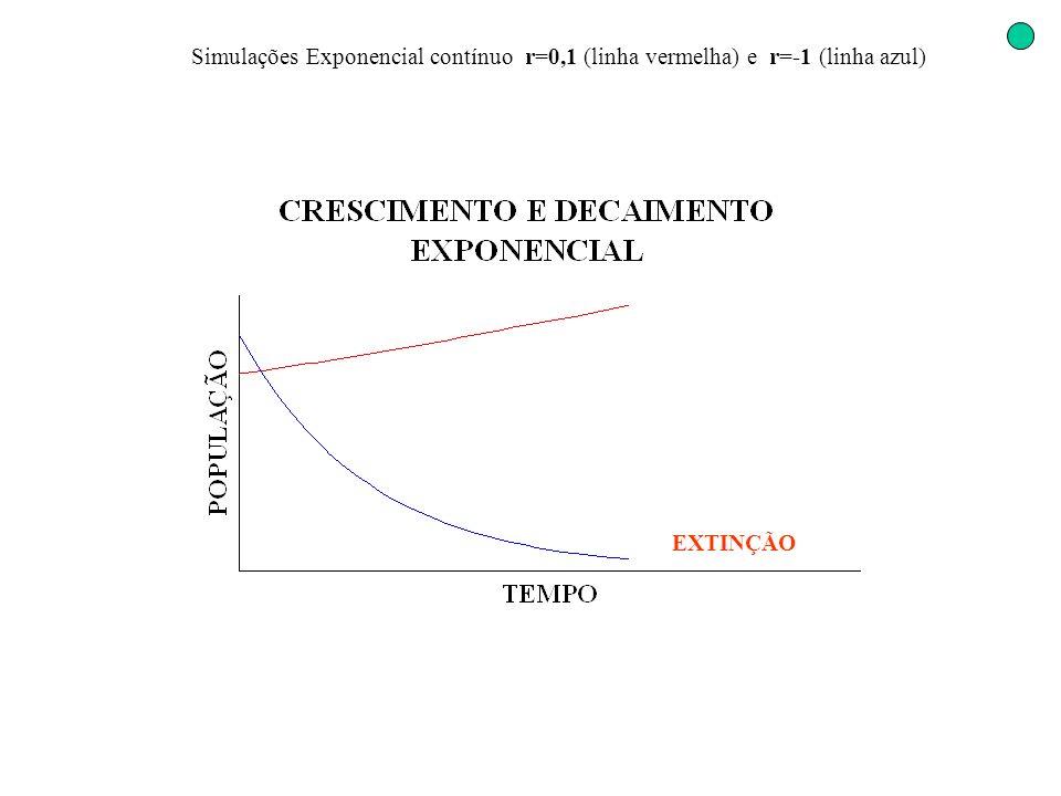 Simulações Exponencial contínuo r=0,1 (linha vermelha) e r=-1 (linha azul)