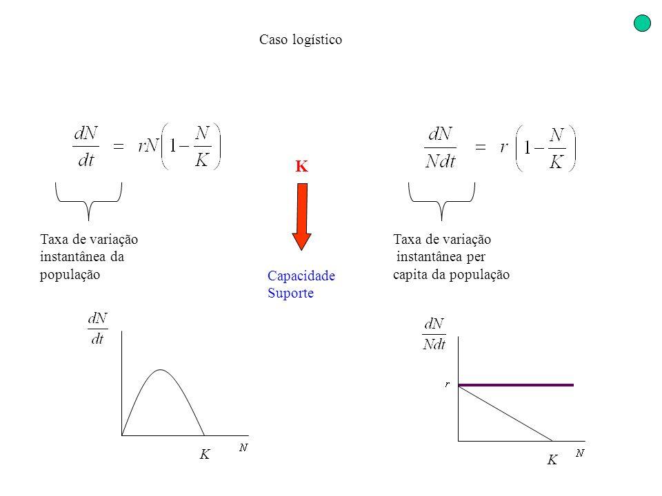 K Caso logístico Taxa de variação instantânea da população