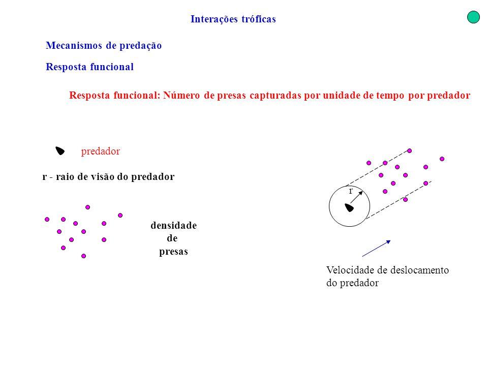 Interações tróficas Mecanismos de predação. Resposta funcional. Resposta funcional: Número de presas capturadas por unidade de tempo por predador.