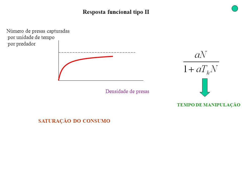 Resposta funcional tipo II