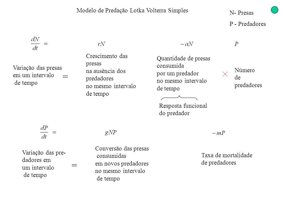 Modelo de Predação Lotka Volterra Simples