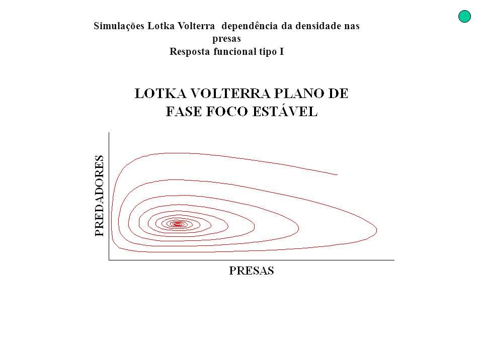 Simulações Lotka Volterra dependência da densidade nas presas