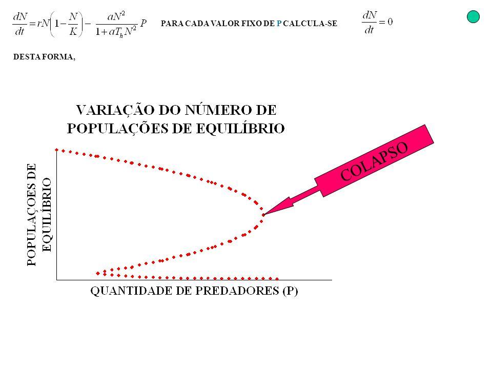 PARA CADA VALOR FIXO DE P CALCULA-SE